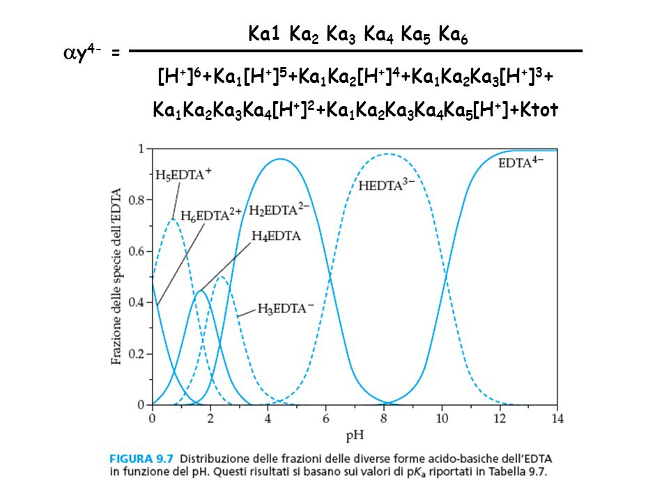 Ka1 Ka2 Ka3 Ka4 Ka5 Ka6 ay4- = [H+]6+Ka1[H+]5+Ka1Ka2[H+]4+Ka1Ka2Ka3[H+]3+ Ka1Ka2Ka3Ka4[H+]2+Ka1Ka2Ka3Ka4Ka5[H+]+Ktot.